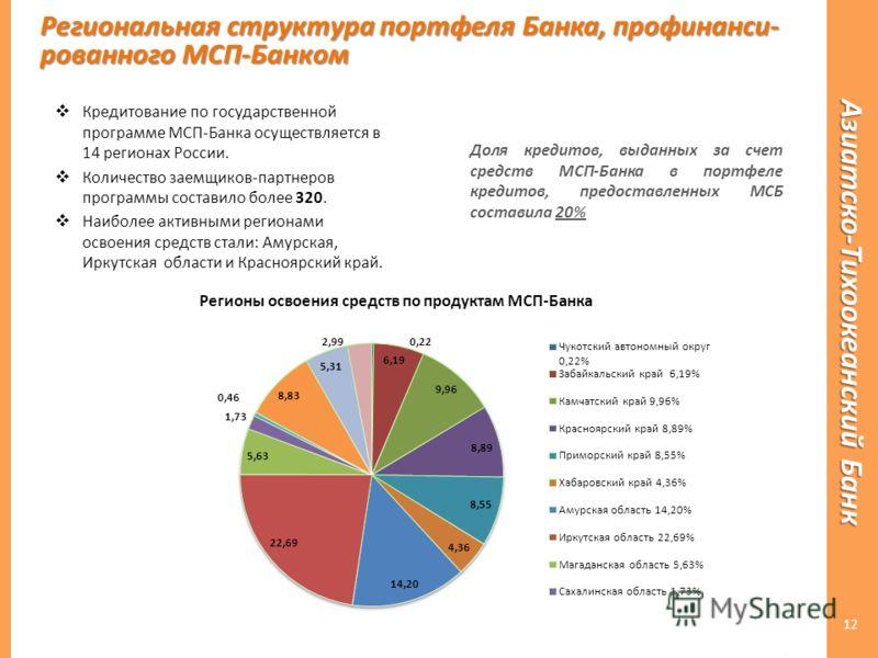 12 Регионы освоения средств по продуктам МСП-Банка Кредитование по государственной программе МСП-Банка осуществляется в 14 регионах России. Количество заемщиков-партнеров программы составило более 320. Наиболее активными регионами освоения средств ст