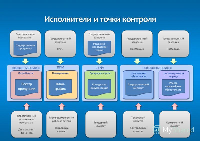 Мониторинг и анализ эффективности реализации государственных программ, в том числе обеспечения государственных нужд Мониторинг и анализ эффективности реализации государственных программ, в том числе обеспечения государственных нужд Автоматизация един