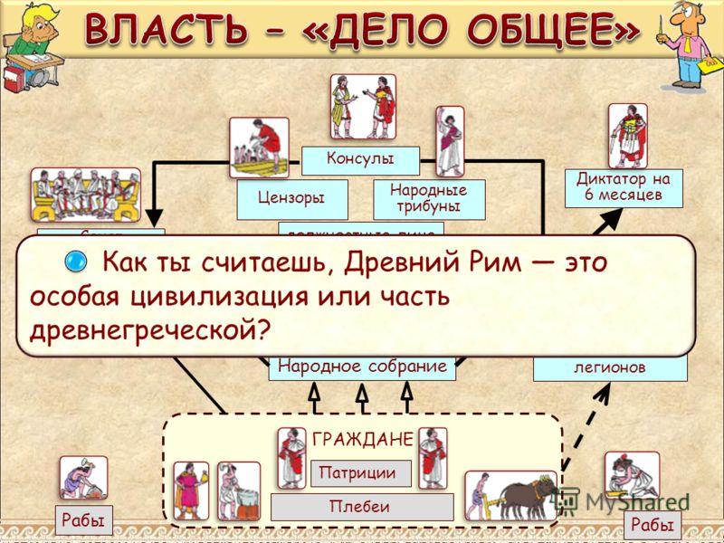Плебеи Патриции ГРАЖДАНЕ Рабы Сенат 300 старейшин Народное собрание Ополчение легионов должностные лица Народные трибуны Консулы Цензоры законы Диктатор на 6 месяцев Как ты считаешь, Древний Рим это особая цивилизация или часть древнегреческой?
