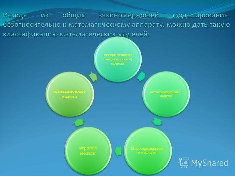 дескриптивные (описательные) модели оптимизационные модели Многокритериальн ые модели игровые модели имитационные модели