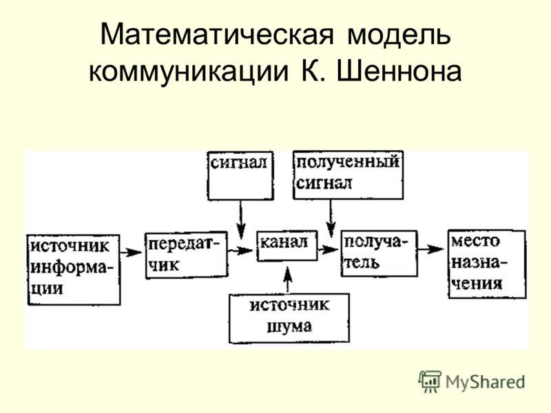 Математическая модель коммуникации К. Шеннона