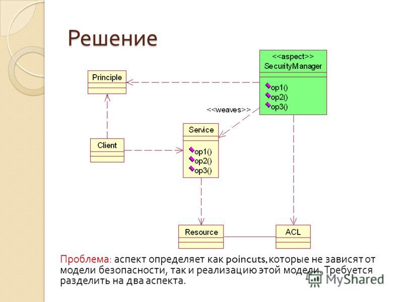 Решение Проблема : аспект определяет как poincuts, которые не зависят от модели безопасности, так и реализацию этой модели. Требуется разделить на два аспекта.