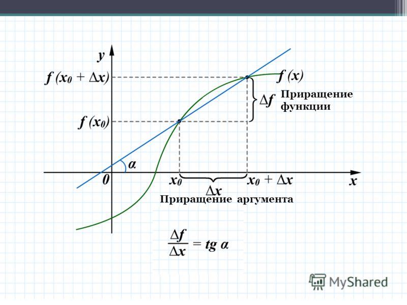 Приращение аргумента Приращение функции