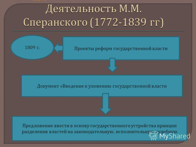 Проекты реформ государственной власти 1809 г. 1809 г Документ « Введение к уложению государственной власти Предложение ввести в основу государственного устройства принцип разделения властей на законодательную, исполнительную, судебную