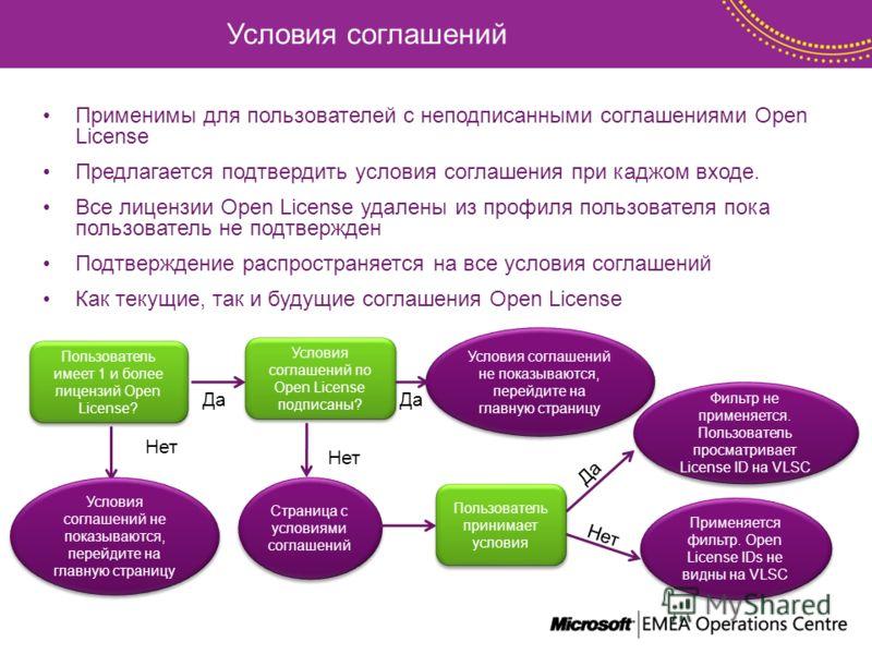 Условия соглашений Применимы для пользователей с неподписанными соглашениями Open License Предлагается подтвердить условия соглашения при каджом входе. Все лицензии Open License удалены из профиля пользователя пока пользователь не подтвержден Подтвер