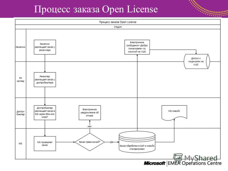 Процесс заказа Open License