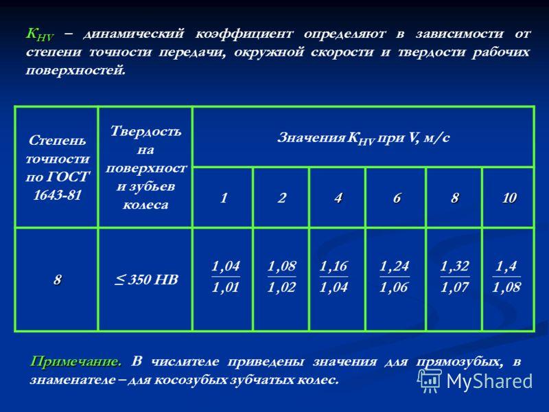 К НV К НV – динамический коэффициент определяют в зависимости от степени точности передачи, окружной скорости и твердости рабочих поверхностей. Степень точности по ГОСТ 1643-81 Твердость на поверхност и зубьев колеса Значения К НV при V, м/с 1246810