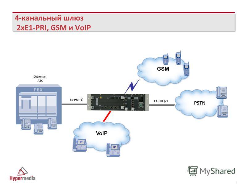 I I 4-канальный шлюз 2xE1-PRI, GSM и VoIP PSTN E1-PRI (2) Офисная АТС E1-PRI (1) VoIP GSM