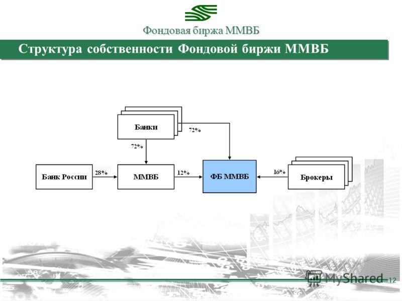 Фондовая биржа ММВБ 12 Структура собственности Фондовой биржи ММВБ