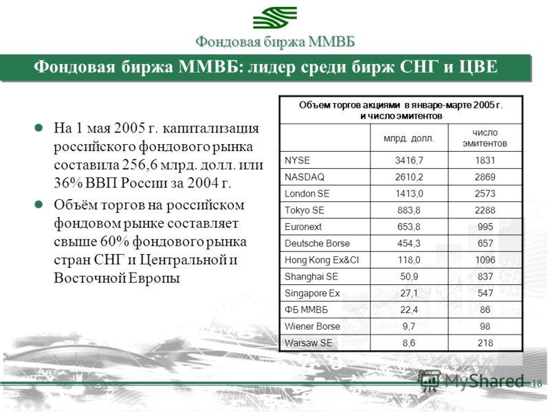 Фондовая биржа ММВБ 18 Фондовая биржа ММВБ: лидер среди бирж СНГ и ЦВЕ На 1 мая 2005 г. капитализация российского фондового рынка составила 256,6 млрд. долл. или 36% ВВП России за 2004 г. Объём торгов на российском фондовом рынке составляет свыше 60%
