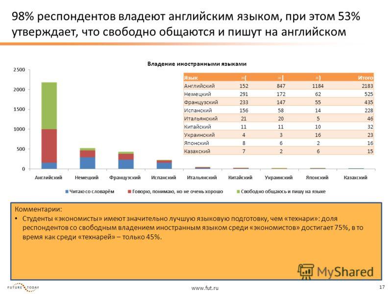www.fut.ru 17 98% респондентов владеют английским языком, при этом 53% утверждает, что свободно общаются и пишут на английском Владение иностранными языками Комментарии: Студенты «экономисты» имеют значительно лучшую языковую подготовку, чем «технари