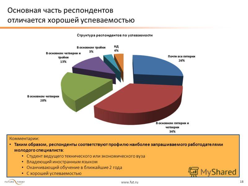 www.fut.ru 18 Основная часть респондентов отличается хорошей успеваемостью Структура респондентов по успеваемости Комментарии: Таким образом, респонденты соответствуют профилю наиболее запрашиваемого работодателями молодого специалиста: Студент ведущ