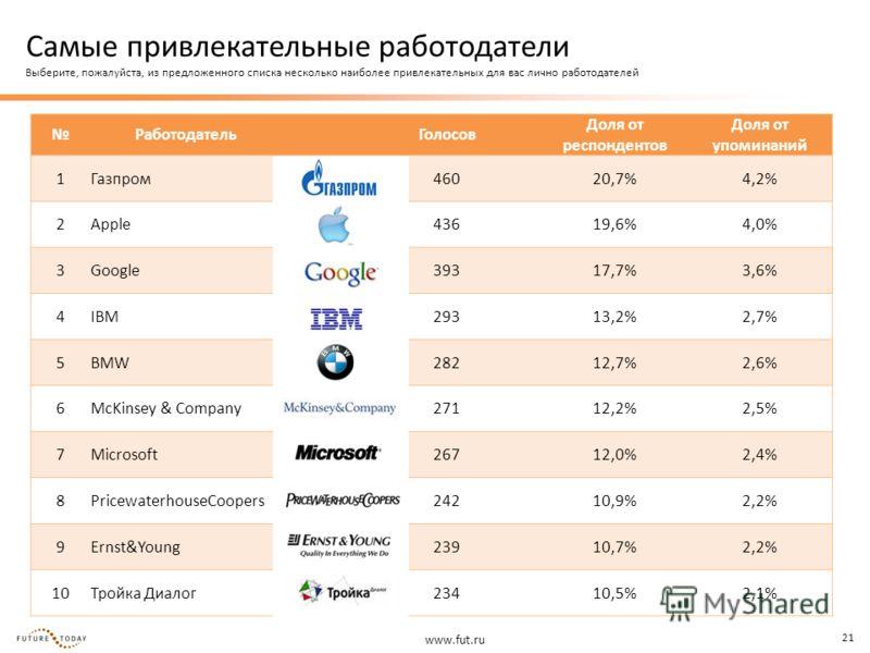 www.fut.ru 21 Работодатель Голосов Доля от респондентов Доля от упоминаний 1Газпром46020,7%4,2% 2Apple43619,6%4,0% 3Google39317,7%3,6% 4IBM29313,2%2,7% 5BMW28212,7%2,6% 6McKinsey & Company27112,2%2,5% 7Microsoft26712,0%2,4% 8PricewaterhouseCoopers242