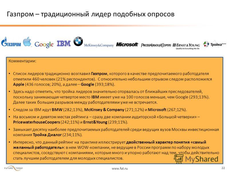 www.fut.ru 22 Газпром – традиционный лидер подобных опросов Комментарии: Список лидеров традиционно возглавил Газпром, которого в качестве предпочитаемого работодателя отметили 460 человек (21% респондентов). С относительно небольшим отрывом следом р