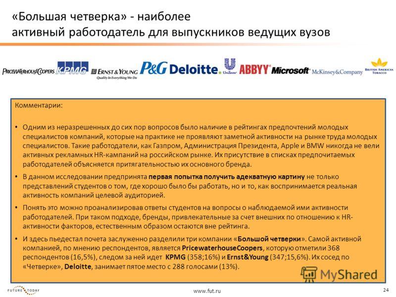www.fut.ru 24 «Большая четверка» - наиболее активный работодатель для выпускников ведущих вузов Комментарии: Одним из неразрешенных до сих пор вопросов было наличие в рейтингах предпочтений молодых специалистов компаний, которые на практике не проявл