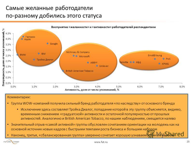 www.fut.ru 25 Самые желанные работодатели по-разному добились этого статуса Комментарии: Группа WOW-компаний получила сильный бренд работодателя «по наследству» от основного бренда Исключение здесь составляет Тройка Диалог, попадание которой в эту гр