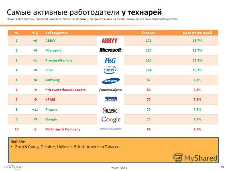 www.fut.ru 30 Выпали: Ernst&Young, Deloitte, Unilever, British American Tobacco Работодатель ГолосовДоля от технарей 1+6ABBYY17116,7% 2+6Microsoft13012,7% 3+1Procter&Gamble11511,2% 4+8Intel10410,1% 5+8Samsung878,5% 6-5PricewaterhouseCoopers807,8% 7-5