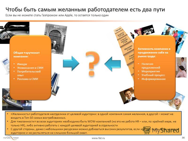 www.fut.ru 36 Чтобы быть самым желанным работодателем есть два пути Если вы не можете стать Газпромом или Apple, то остается только один Общая «крутизна» компании: Имидж Упоминания в СМИ Потребительский опыт Реклама в СМИ Общая «крутизна» компании: И