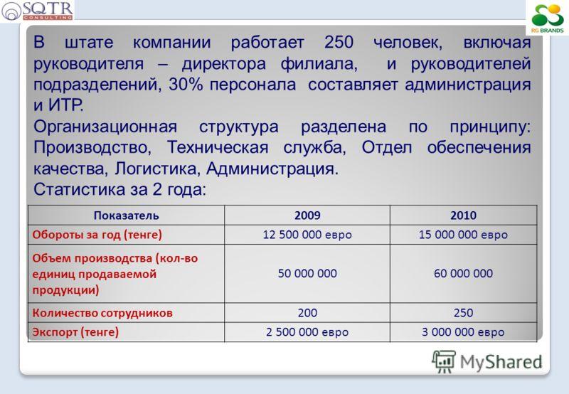 Показатель20092010 Обороты за год (тенге)12 500 000 евро15 000 000 евро Объем производства (кол-во единиц продаваемой продукции) 50 000 00060 000 000 Количество сотрудников200250 Экспорт (тенге)2 500 000 евро3 000 000 евро 5 В штате компании работает
