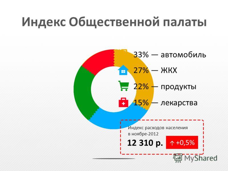 33% автомобиль 27% ЖКХ 22% продукты 15% лекарства Индекс расходов населения в ноябре-2012 12 310 р. +0,5% Индекс Общественной палаты