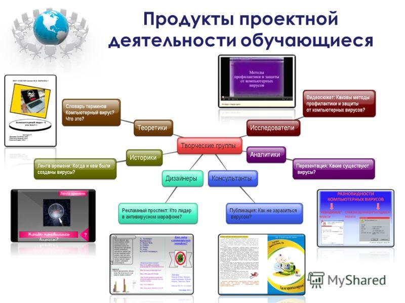 Продукты проектной деятельности обучающиеся