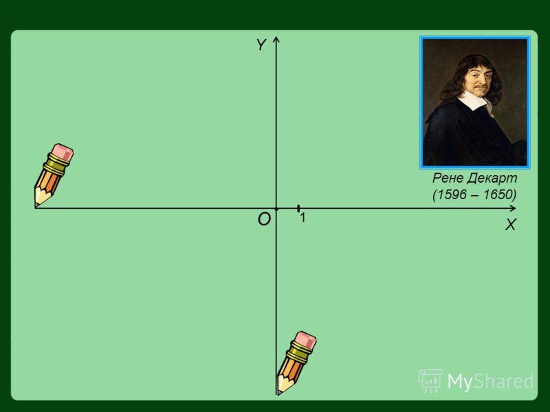 О 1 Y X Рене Декарт (1596 – 1650)