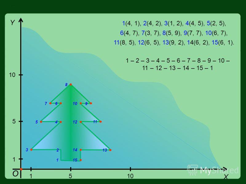 О Y X 1510 1 5 1(4, 1), 2(4, 2), 3(1, 2), 4(4, 5), 5(2, 5), 6(4, 7), 7(3, 7), 8(5, 9), 9(7, 7), 10(6, 7), 11(8, 5), 12(6, 5), 13(9, 2), 14(6, 2), 15(6, 1). 1 2 3 4 5 67 8 910 11 12 13 14 15 1 – 2 – 3 – 4 – 5 – 6 – 7 – 8 – 9 – 10 – 11 – 12 – 13 – 14 –