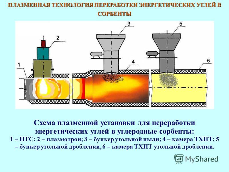 ПЛАЗМЕННАЯ ТЕХНОЛОГИЯ ПЕРЕРАБОТКИ ЭНЕРГЕТИЧЕСКИХ УГЛЕЙ В СОРБЕНТЫ Схема плазменной установки для переработки энергетических углей в углеродные сорбенты: 1 – ПТС; 2 – плазмотрон; 3 – бункер угольной пыли; 4 – камера ТХПТ; 5 – бункер угольной дробленки