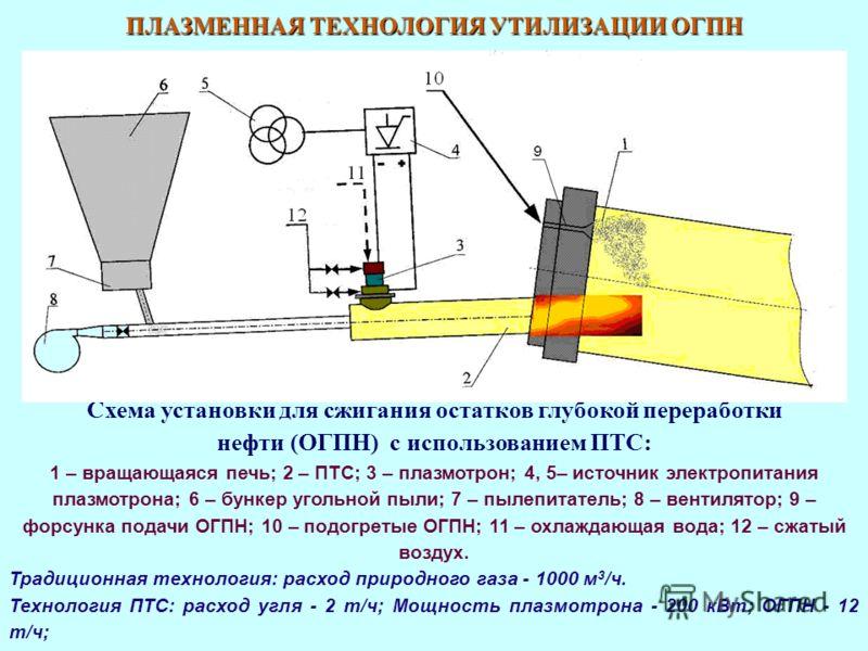 ПЛАЗМЕННАЯ ТЕХНОЛОГИЯ УТИЛИЗАЦИИ ОГПН Схема установки для сжигания остатков глубокой переработки нефти (ОГПН) с использованием ПТС: 1 – вращающаяся печь; 2 – ПТС; 3 – плазмотрон; 4, 5– источник электропитания плазмотрона; 6 – бункер угольной пыли; 7