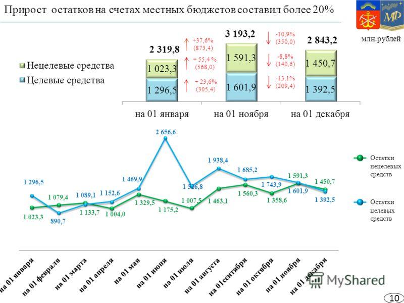 млн.рублей Прирост остатков на счетах местных бюджетов составил более 20% Остатки целевых средств Остатки нецелевых средств 2 319,8 10