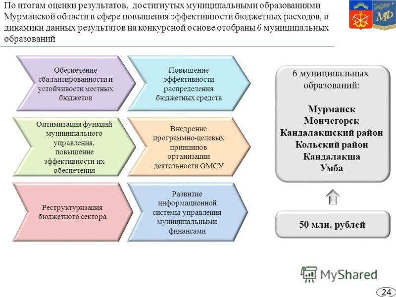 По итогам оценки результатов, достигнутых муниципальными образованиями Мурманской области в сфере повышения эффективности бюджетных расходов, и динамики данных результатов на конкурсной основе отобраны 6 муниципальных образований 6 муниципальных обра