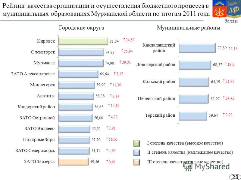 Рейтинг качества организации и осуществления бюджетного процесса в муниципальных образованиях Мурманской области по итогам 2011 года баллы Городские округаМуниципальные районы I степень качества (высокое качество) II степень качества (надлежащее каче
