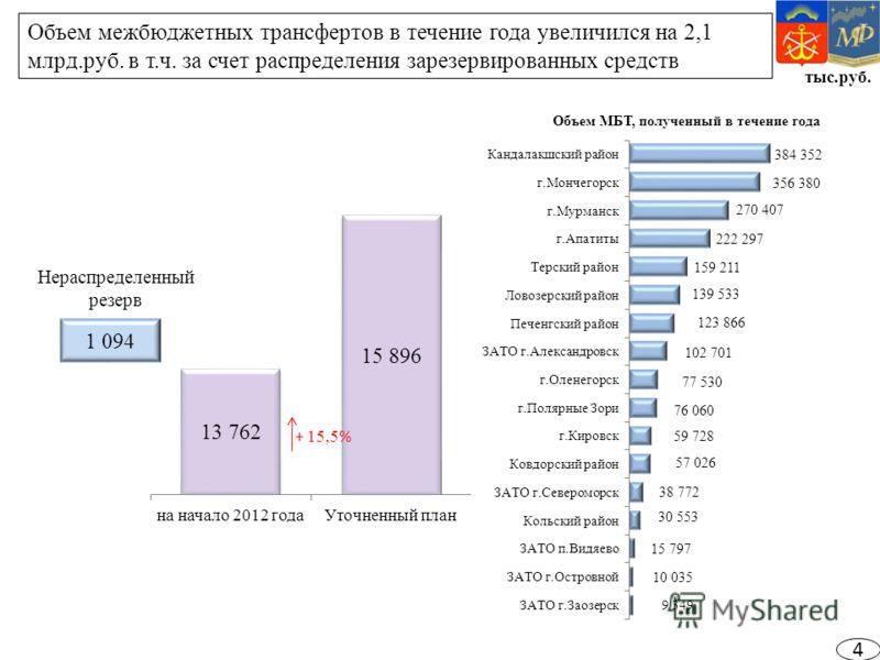 тыс.руб. Объем межбюджетных трансфертов в течение года увеличился на 2,1 млрд.руб. в т.ч. за счет распределения зарезервированных средств 1 094 Нераспределенный резерв + 15,5 % 4
