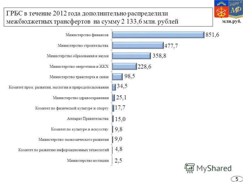 млн.руб. ГРБС в течение 2012 года дополнительно распределили межбюджетных трансфертов на сумму 2 133,6 млн. рублей 5
