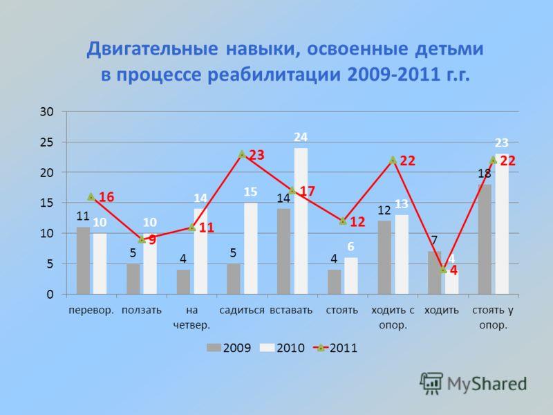 Двигательные навыки, освоенные детьми в процессе реабилитации 2009-2011 г.г.