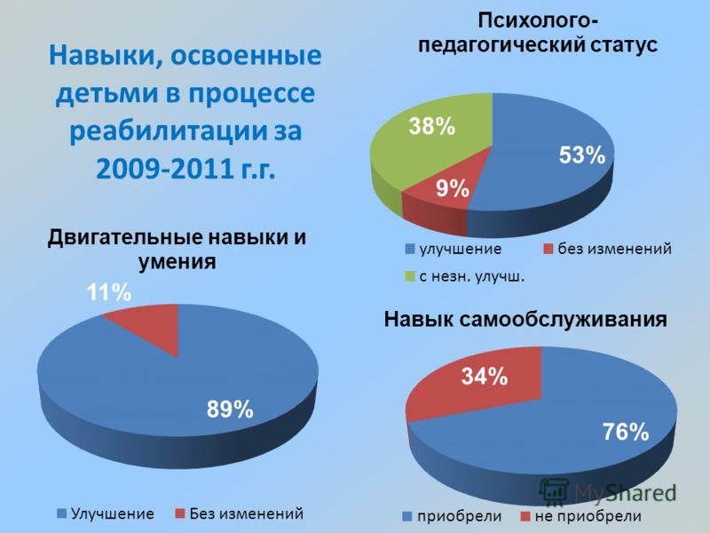 Навыки, освоенные детьми в процессе реабилитации за 2009-2011 г.г.