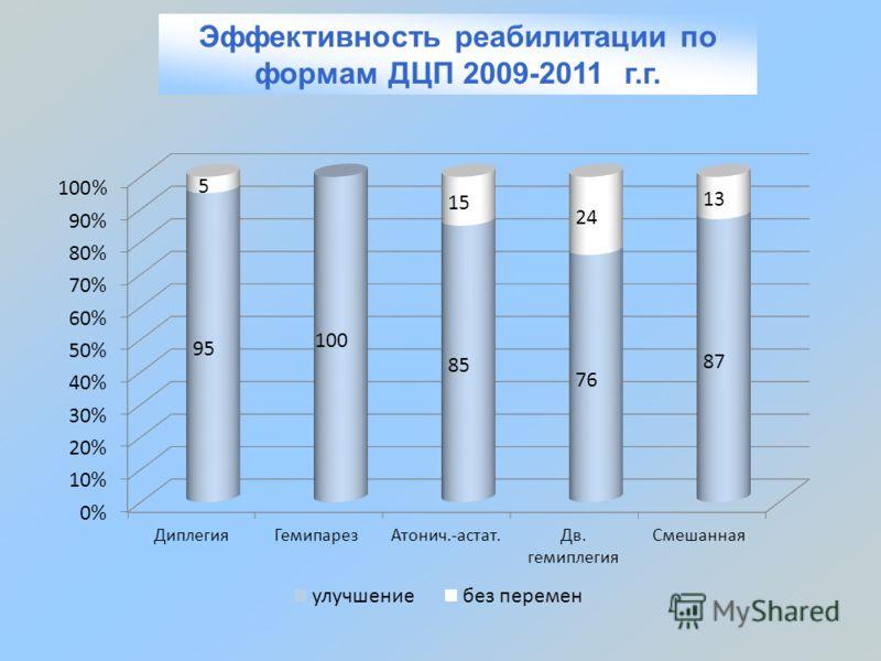 Эффективность реабилитации по формам ДЦП 2009-2011 г.г.