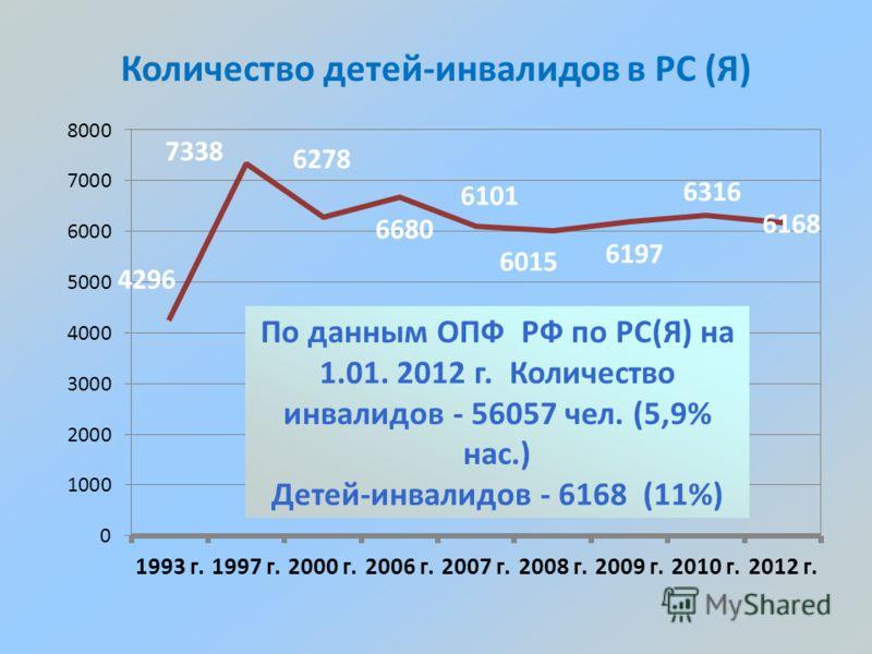 Количество детей-инвалидов в РС (Я) По данным ОПФ РФ по РС(Я) на 1.01. 2012 г. Количество инвалидов - 56057 чел. (5,9% нас.) Детей-инвалидов - 6168 (11%)