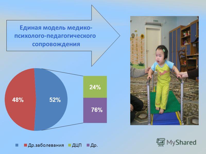 Единая модель медико- психолого-педагогического сопровождения