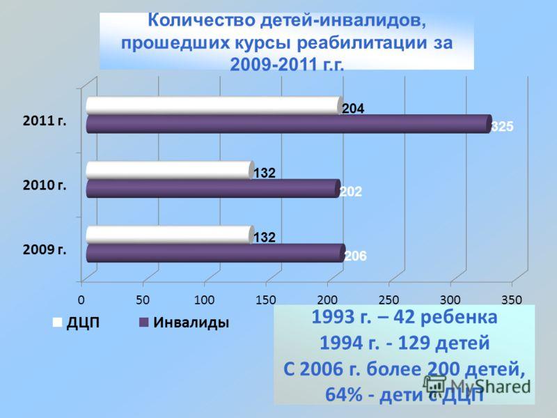 Количество детей-инвалидов, прошедших курсы реабилитации за 2009-2011 г.г. 1993 г. – 42 ребенка 1994 г. - 129 детей С 2006 г. более 200 детей, 64% - дети с ДЦП