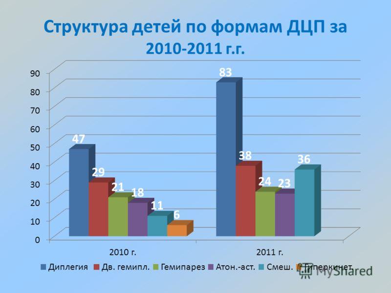 Структура детей по формам ДЦП за 2010-2011 г.г.