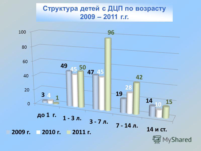 Структура детей с ДЦП по возрасту 2009 – 2011 г.г.