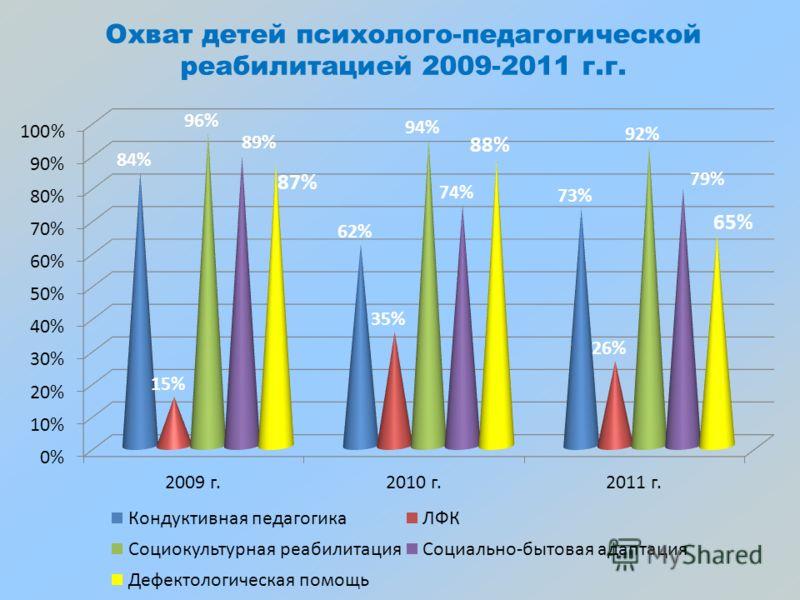 Охват детей психолого-педагогической реабилитацией 2009-2011 г.г.