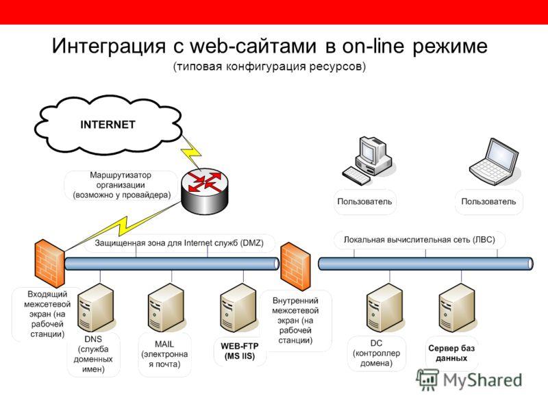 Интеграция с web-сайтами в on-line режиме (типовая конфигурация ресурсов)
