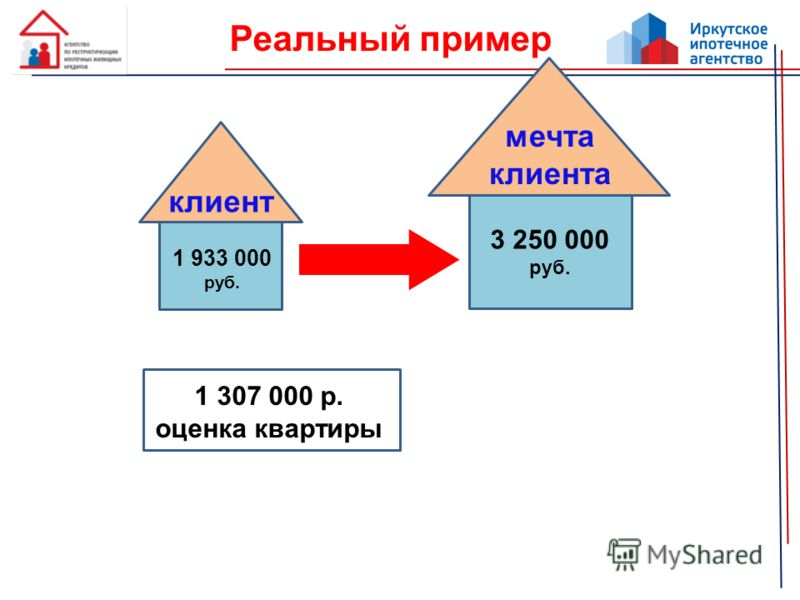 Реальный пример 1 933 000 руб. клиент 3 250 000 руб. мечта клиента 1 307 000 р. оценка квартиры