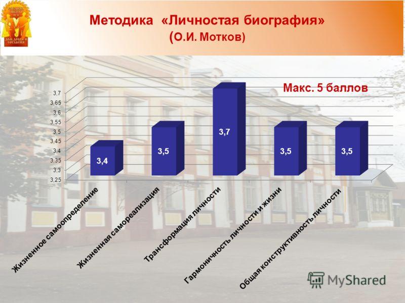 Методика «Личностая биография» ( О.И. Мотков) Макс. 5 баллов