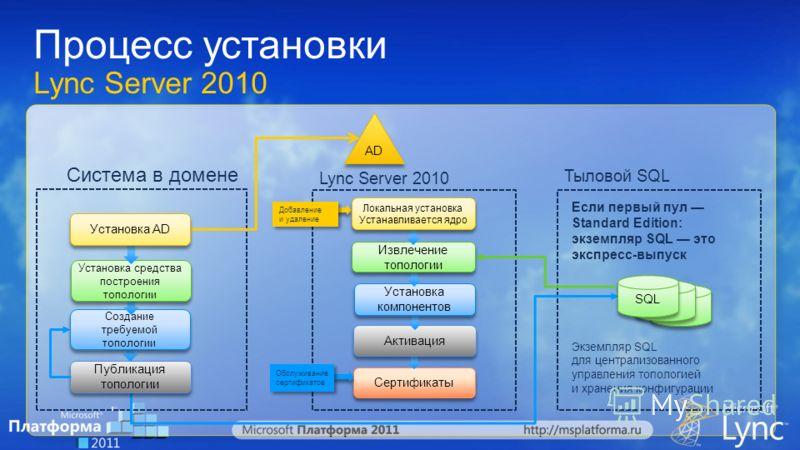 Процесс установки Lync Server 2010 AD Система в домене Lync Server 2010 Тыловой SQL SQL Публикация топологии Публикация топологии Сертификаты Обслуживание сертификатов Экземпляр SQL для централизованного управления топологией и хранения конфигурации