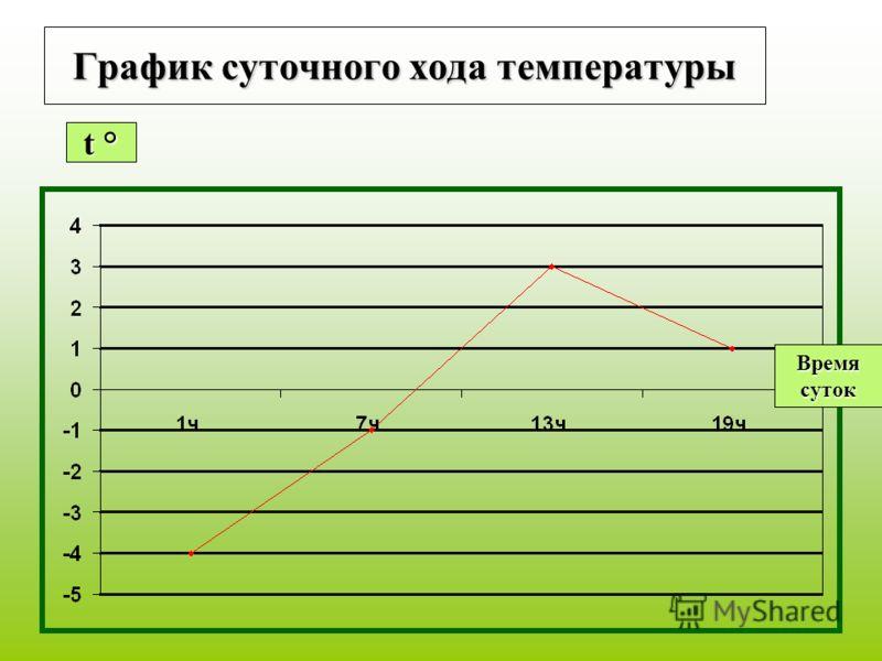 График суточного хода температуры t °t °t °t ° Времясуток