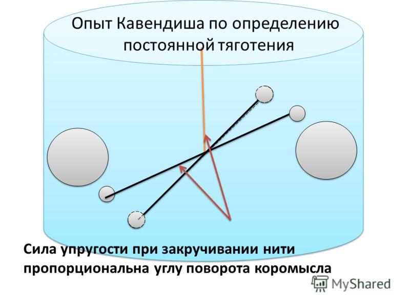 Сила упругости при закручивании нити пропорциональна углу поворота коромысла Опыт Кавендиша по определению постоянной тяготения