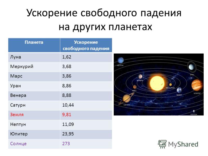 Ускорение свободного падения на других планетах ПланетаУскорение свободного падения Луна1,62 Меркурий3,68 Марс3,86 Уран8,86 Венера8,88 Сатурн10,44 Земля9,81 Нептун11,09 Юпитер23,95 Солнце273